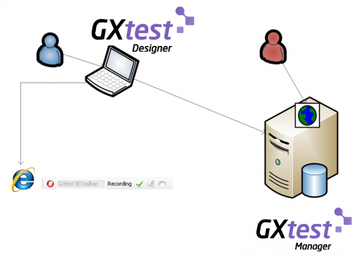 General Overview - GXtest Wiki